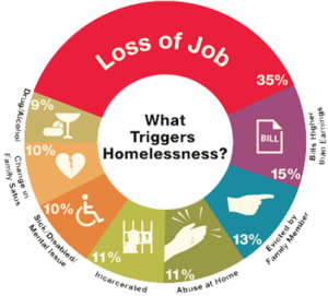 loss_of_joba-homeless engagement lift partnership
